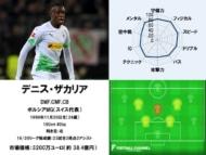 デニス・ザカリア 20/21サッカー選手能力値ランキング