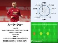 ルーク・ショー 20/21サッカー選手能力値ランキング
