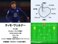 ティモ・ヴェルナー 20/21サッカー選手能力値ランキング