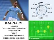 カイル・ウォーカー 20/21サッカー選手能力値ランキング