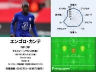 エンゴロ・カンテ 20/21サッカー選手能力値ランキング