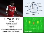 トーマス・パーテイ 20/21サッカー選手能力値ランキング