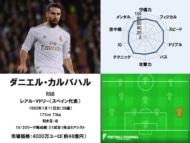 ダニエル・カルバハル 20/21サッカー選手能力値ランキング