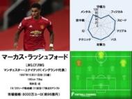 マーカス・ラッシュフォード 20/21サッカー選手能力値ランキング