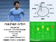 ベルナルド・シウバ 20/21サッカー選手能力値ランキング