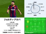 ジョルディ・アルバ 20/21サッカー選手能力値ランキング