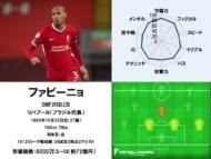 ファビーニョ 20/21サッカー選手能力値ランキング