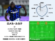 ロメル・ルカク 20/21サッカー選手能力値ランキング