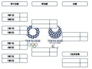 東京五輪男子サッカー決勝トーナメント表