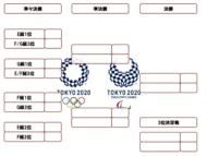 東京五輪女子サッカー決勝トーナメント表