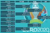 EURO2020T0712